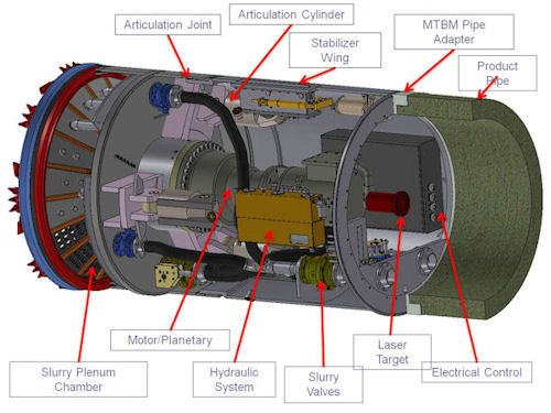 Microtunneling Components